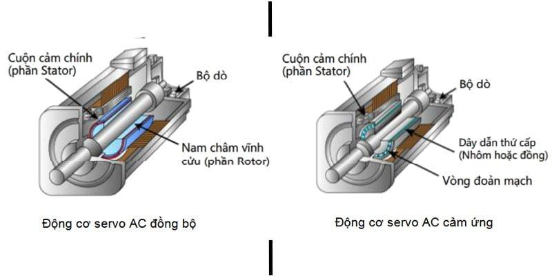 động cơ serve và các ứng dụng