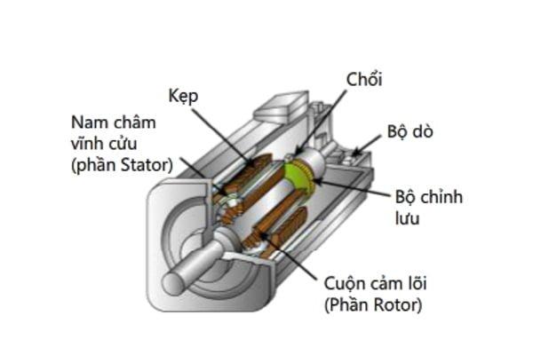 động cơ servo và các ứng dụng